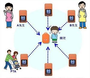 ヒトココ 山岳遭難 認知症 子どもを守るお守り  子ども見守5