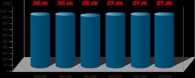 入居率96%超の賃貸管理