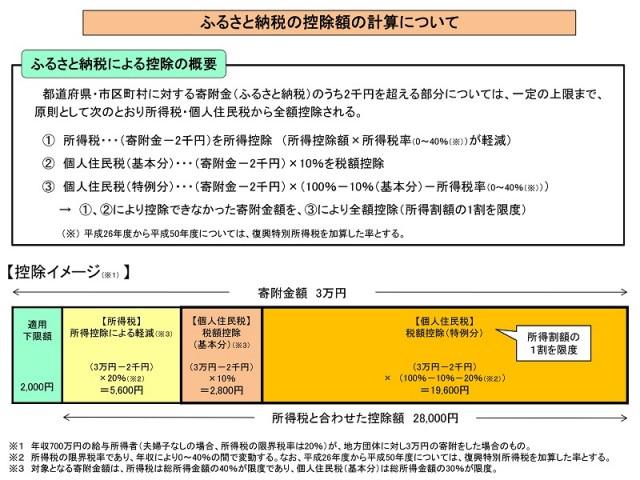 Microsoft PowerPoint - ふるさと納税の概要.pptx